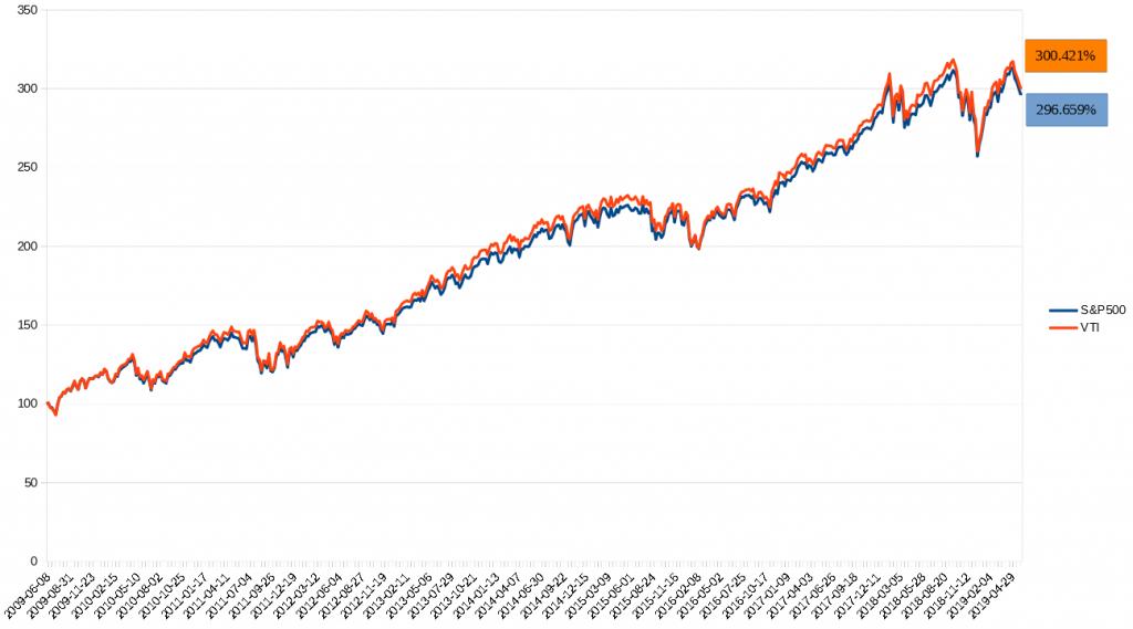 10年間のVTI vs S&P500比較チャート