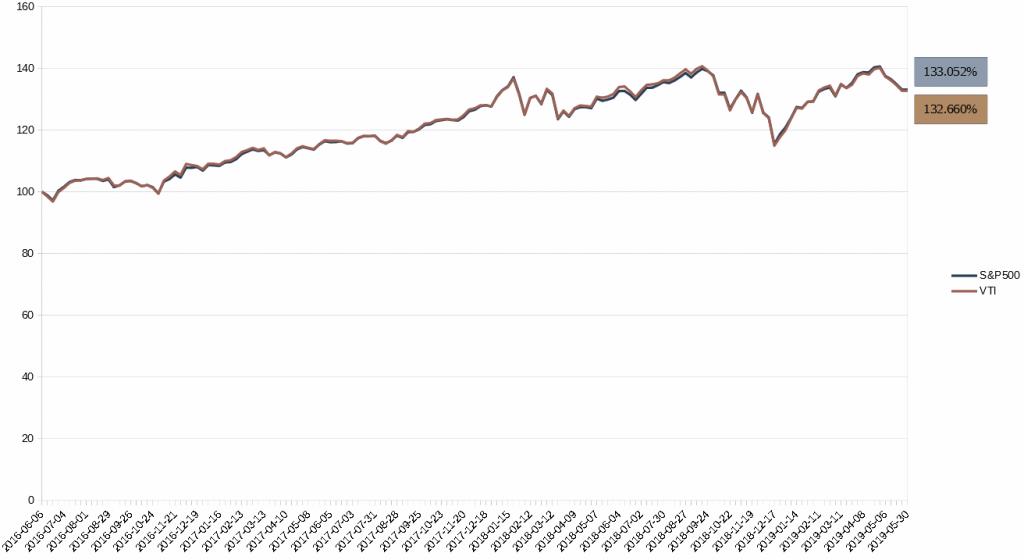 3年間のVTI vs S&P500比較チャート