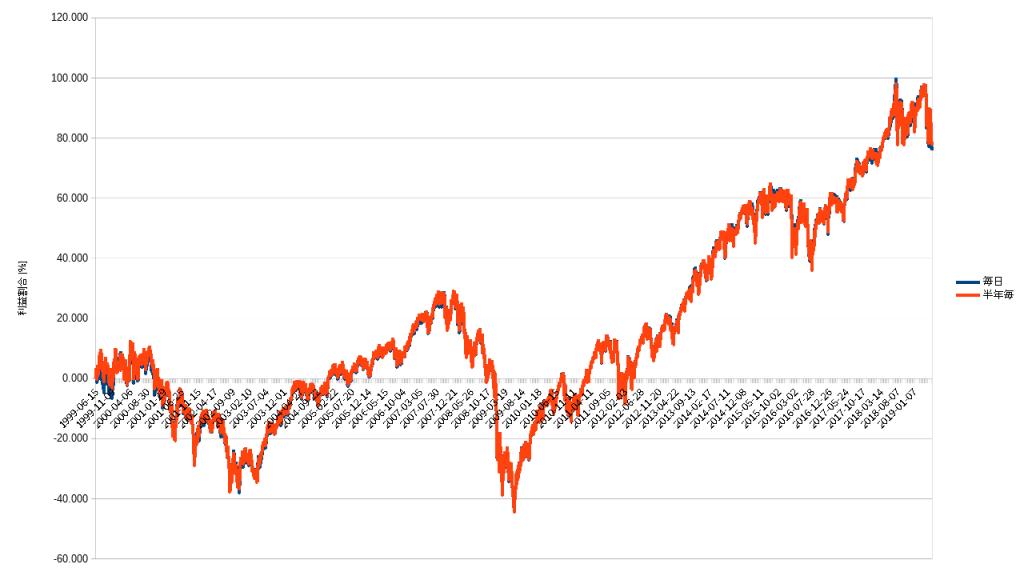 S&P500にける積立間隔の差によるトータルリターンの違い