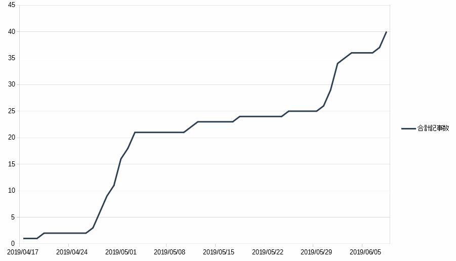 WordPressの日別の記事数をグラフ化