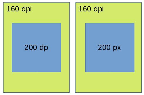 pxとdpの違いの例