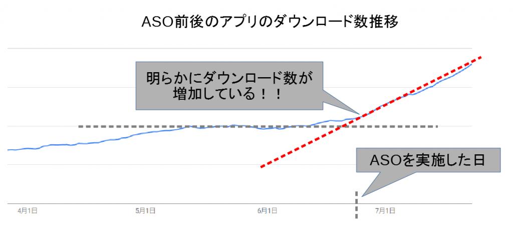 ASOを実施する前後でのアプリのダウンロード数推移をグラフにしたもの