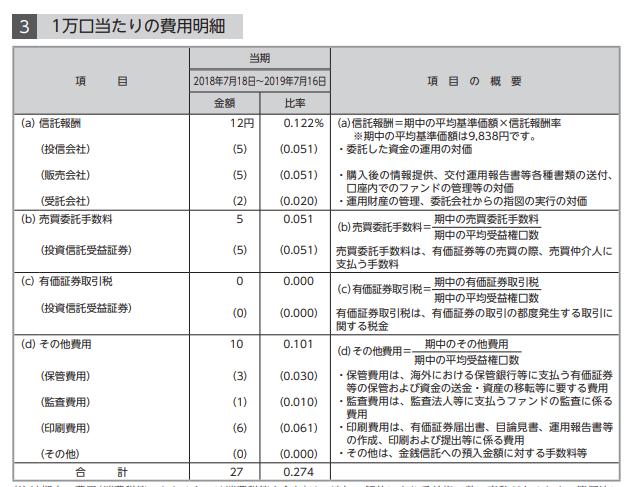 楽天米国高配当株式(VYM)